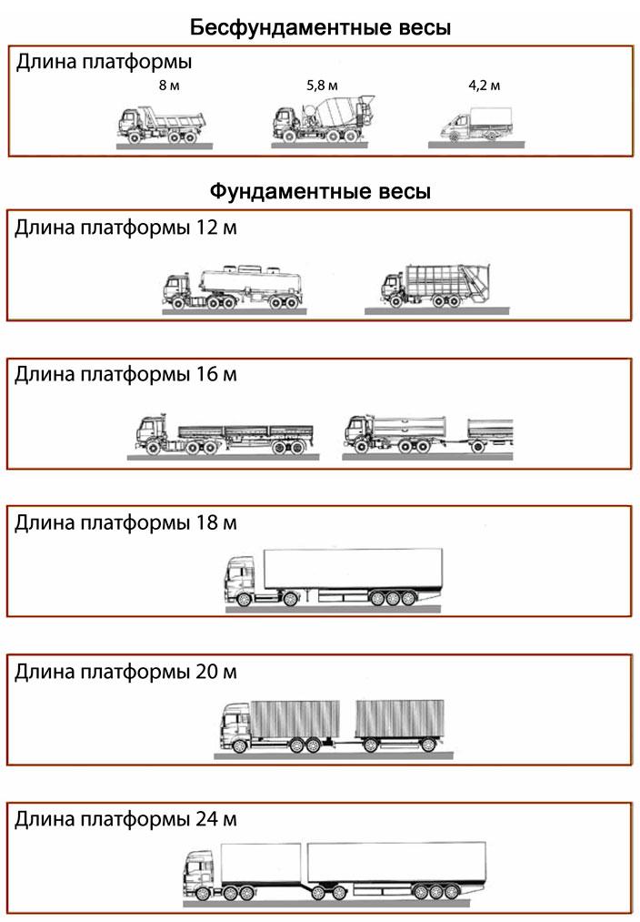 Схема выбора Весы автомобильные электронные механические Украина купить цена